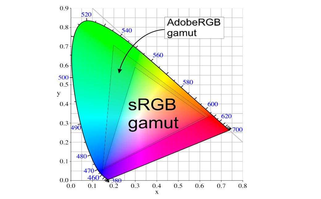 adobe rgb and srgb gamut