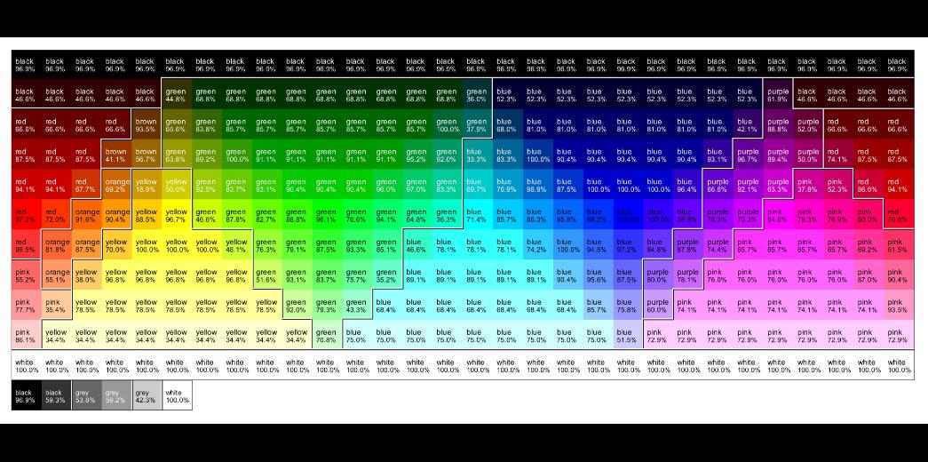 rgb color perception percentage chart