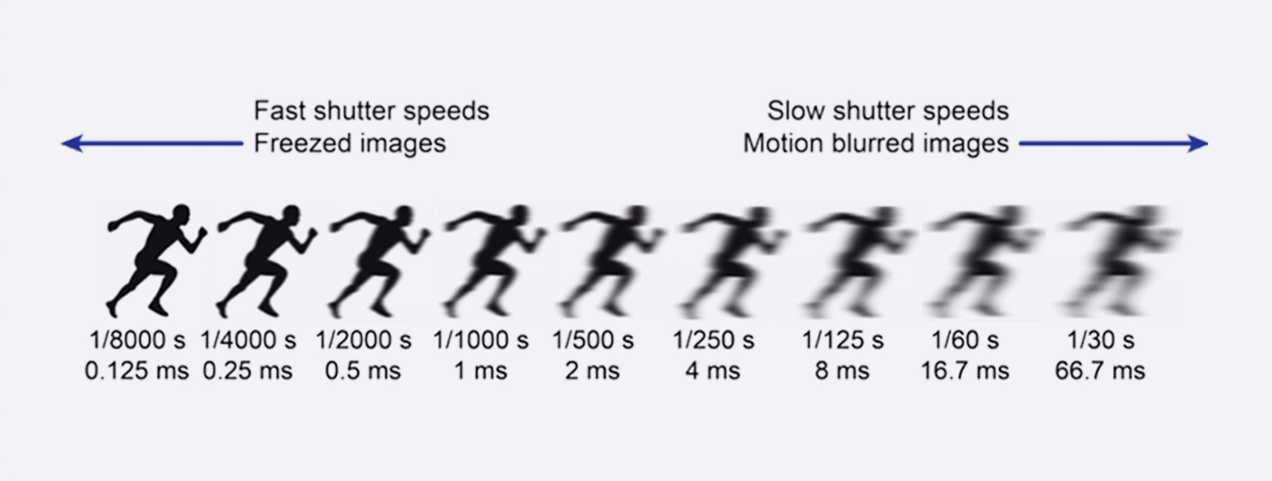 what-is-shutter-speed