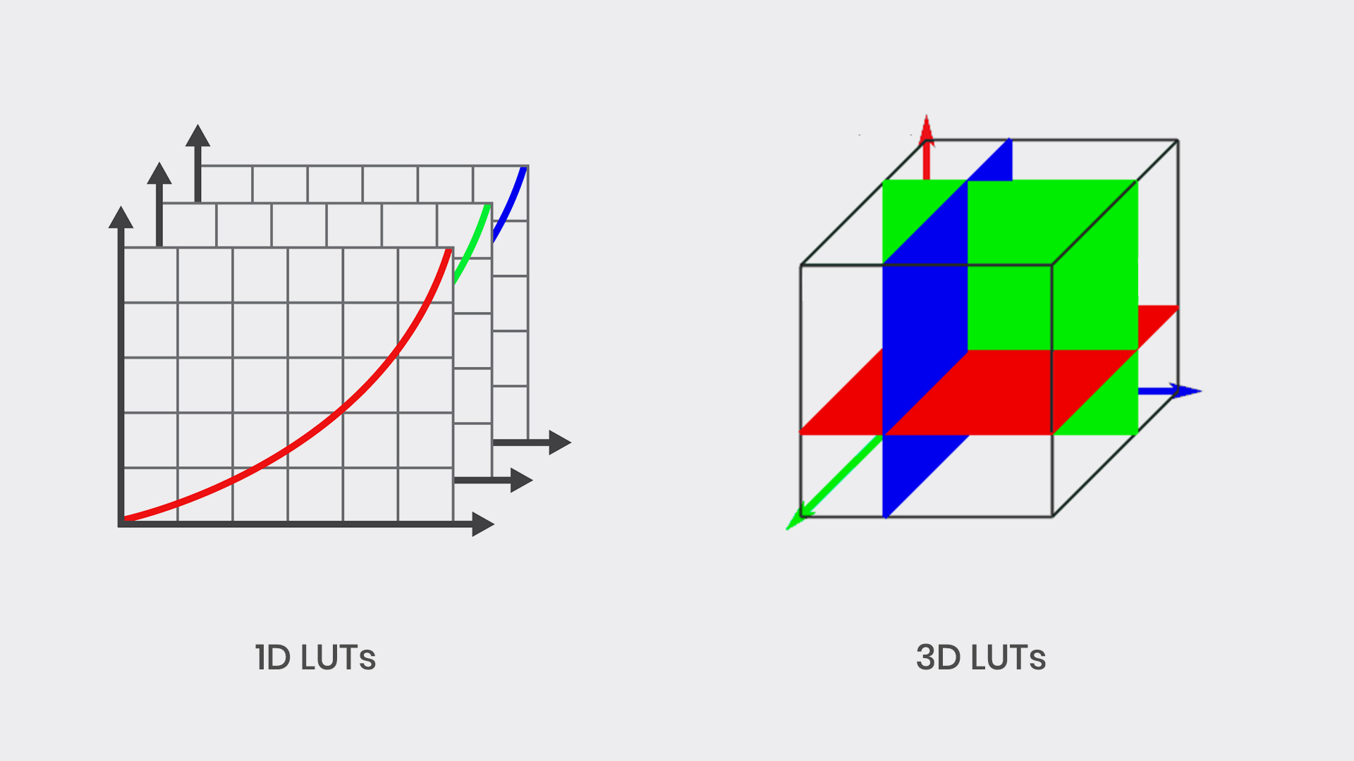 1D LUTs vs. 3D LUTs