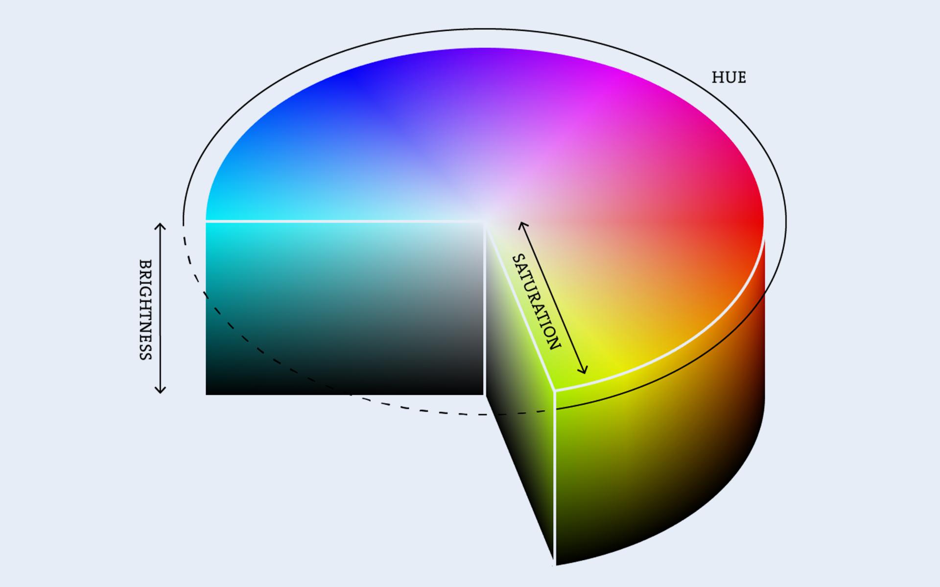 Hue-Saturation-Brightness