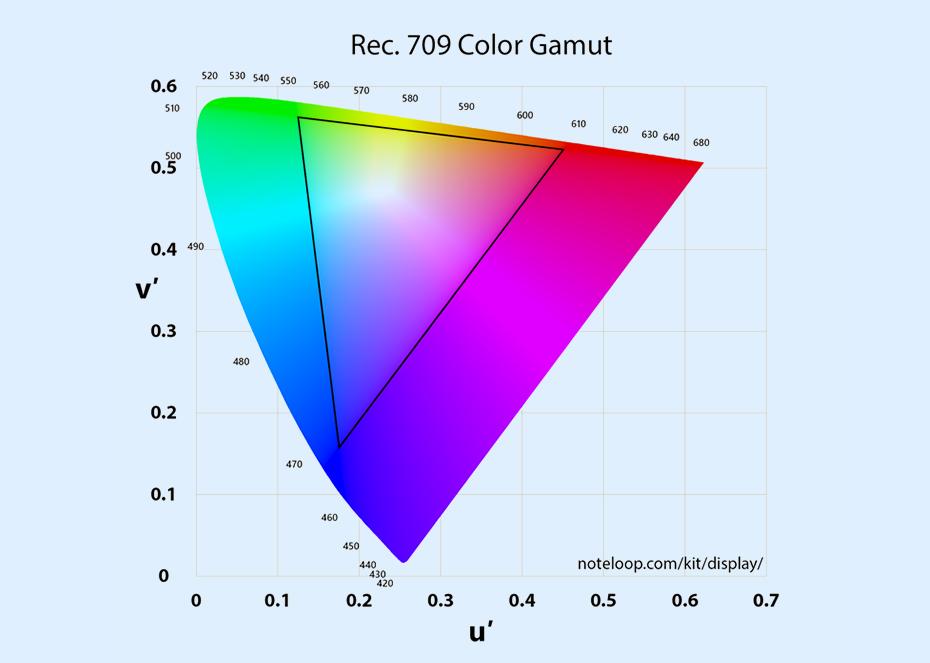 Rec.-709-Color-Space