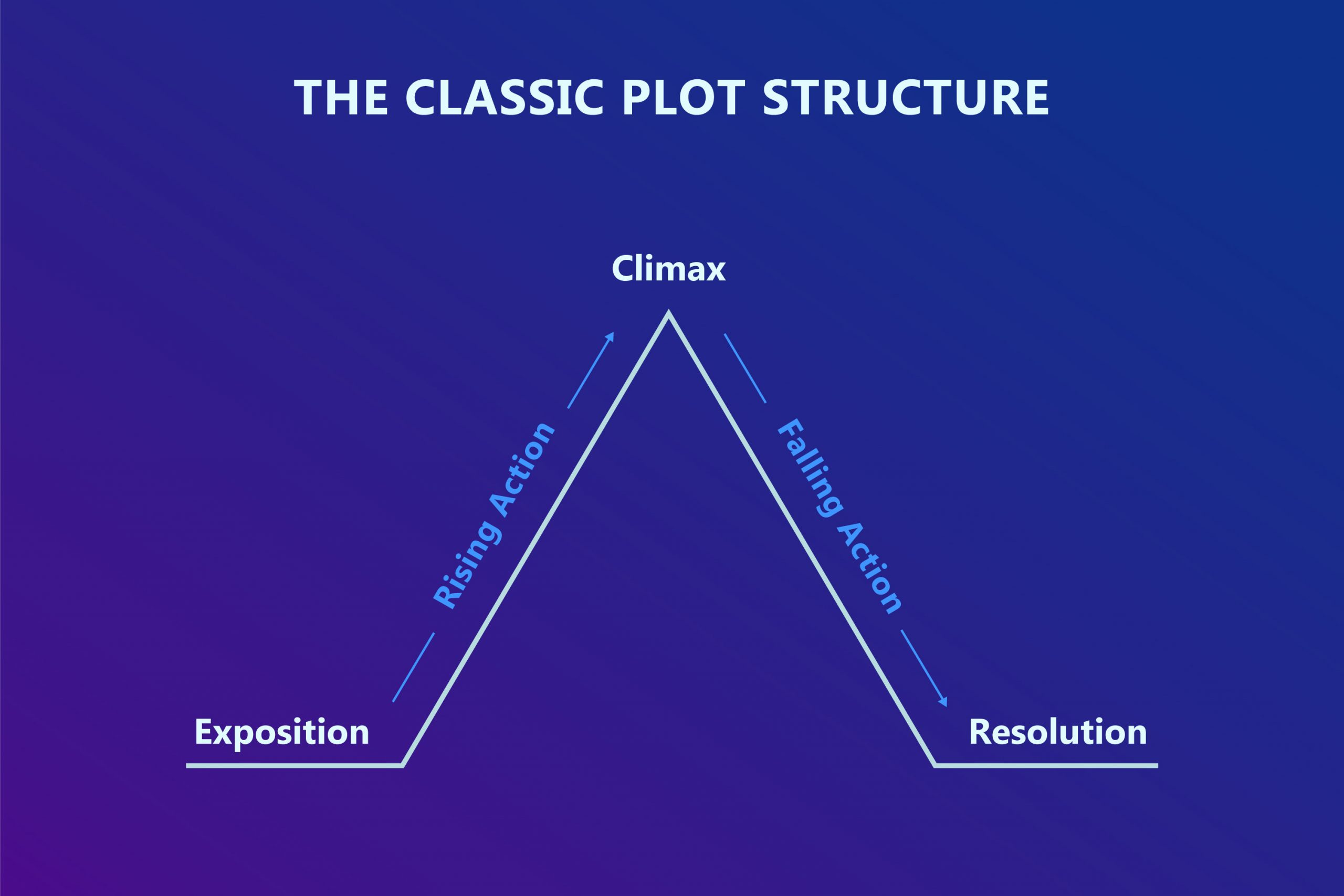 The-Classic-Plot-Structure
